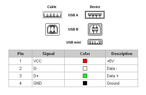 patillaje-conector-usb